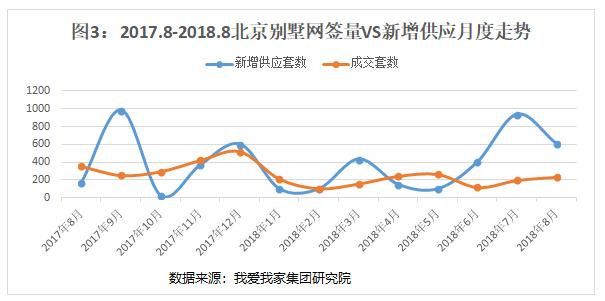 8月北京新房量涨价跌  中低端需求占主导